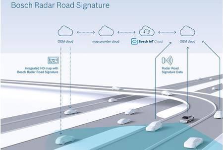 Bosch Radar Road Signature