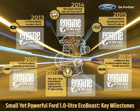 Fordi 1-liitrine EcoBoost valiti kuuendat korda aasta mootoriks