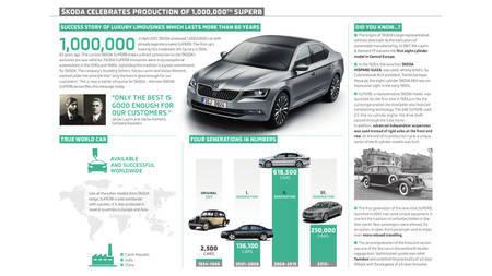 Škoda on ehitanud miljon Superbi